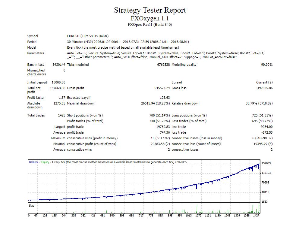 FX Oxygen Backtests