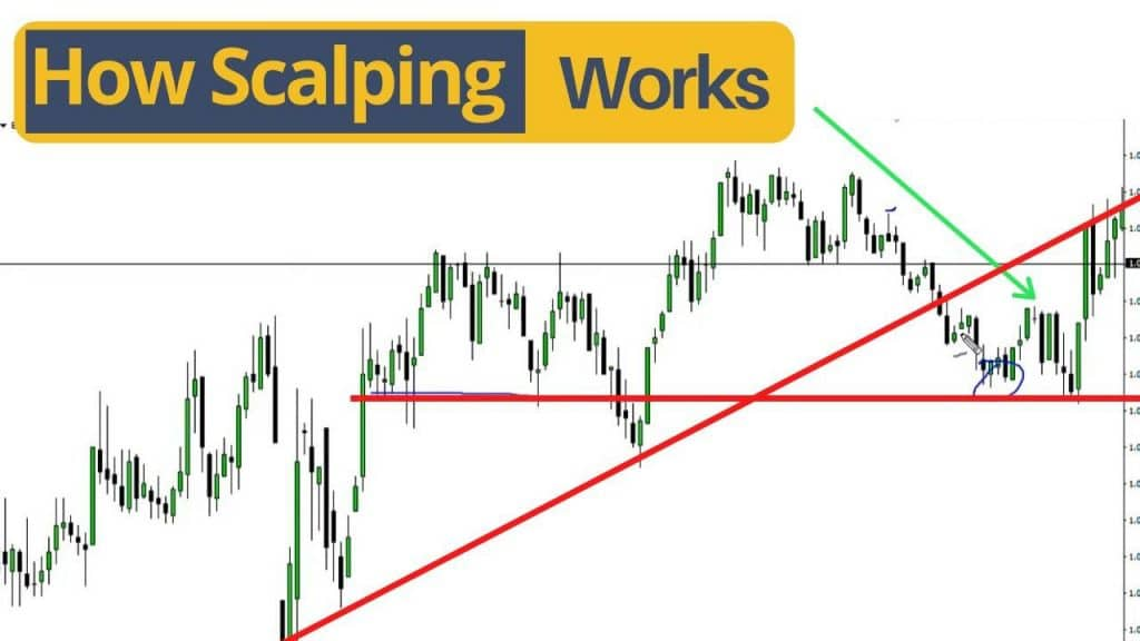 Scalping: how it works