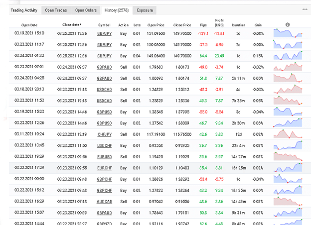 ForexBot28 EA trading results