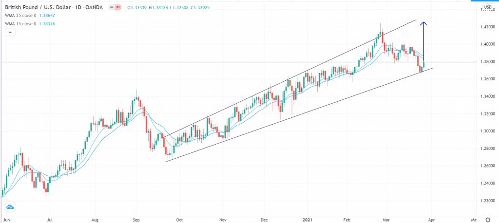 GBP/USD technical forecast