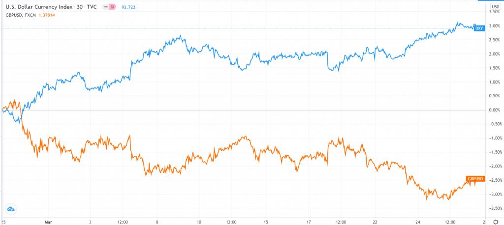 GBP/USD vs. dollar index