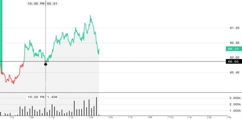 WTI crude futures were up 0.56% to $60.89 as of Wednesday 03:43 AM EDT on the back of expectations for a positive outcome in Thursday's OPEC+ summit.