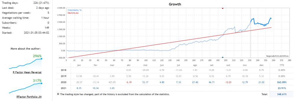 R Factor EA backtesting data