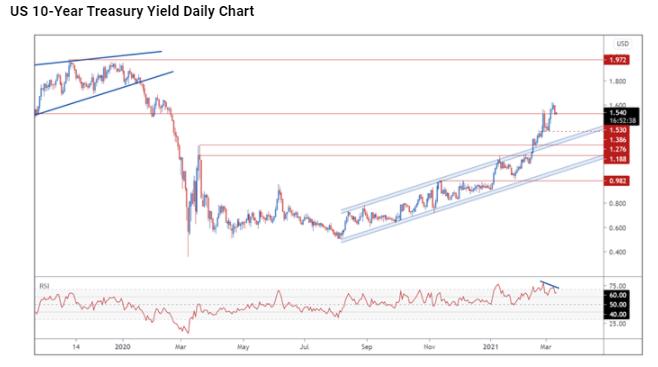 US 10 Year treasury Yield daily chart