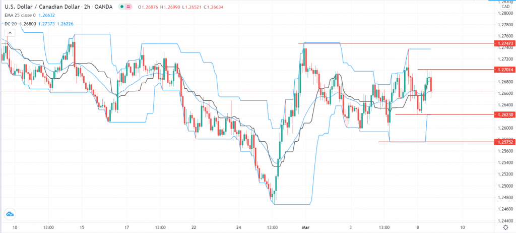 USD/CAD outlook