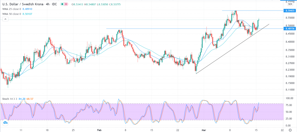 USD/SEK technical analysis