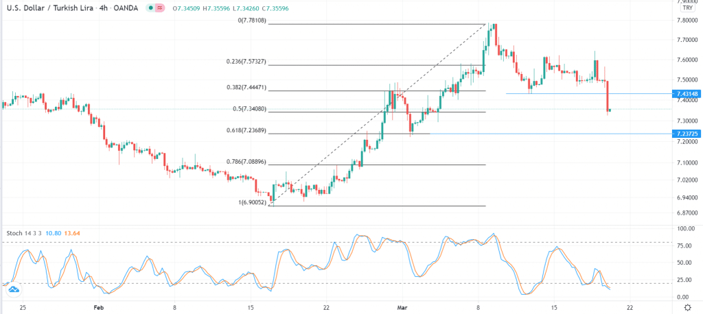 USD/TRY technical outlook