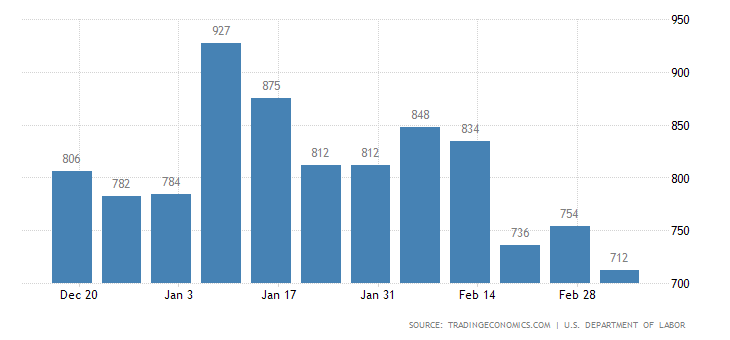 Jobless claims beat