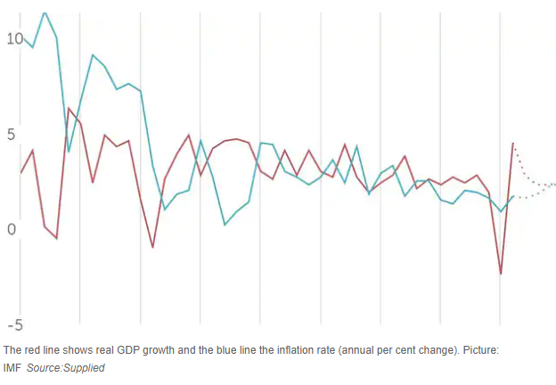 Australian GDP growth against Inflation