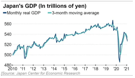 Slow Japan GDP growth