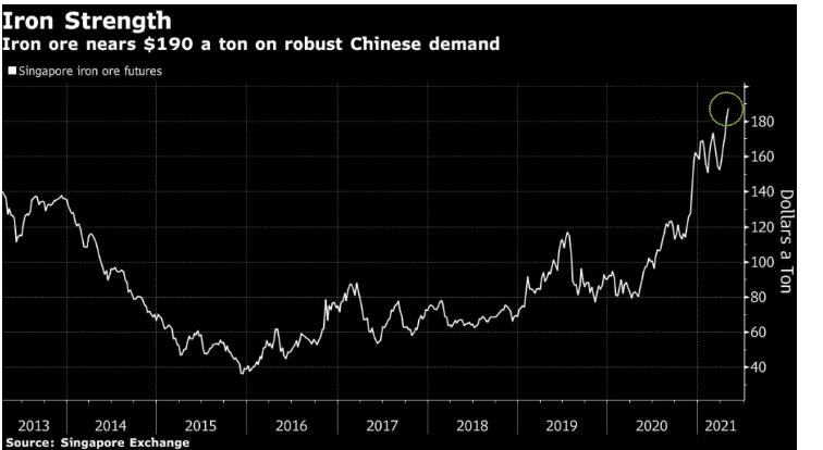 Iron ore-fresh high prices into 2021