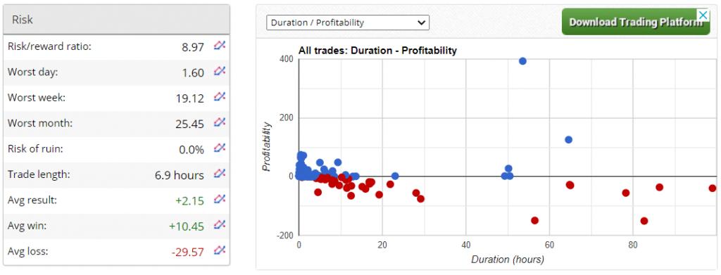 Forex Sugar Trading Results