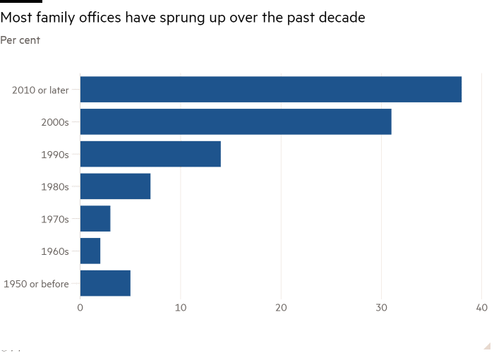 Family offices have been growing