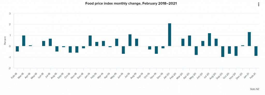 New Zealand food prices from February 2018 to February 2021