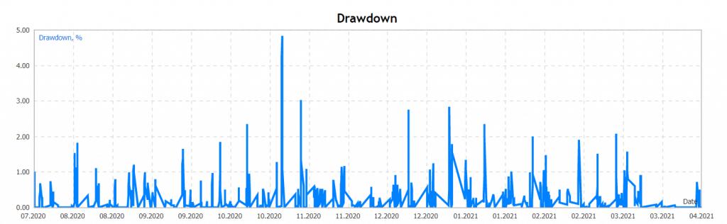 Red Hawk drawdowns