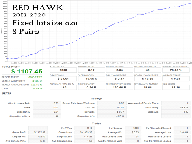 Red Hawk Trading Results
