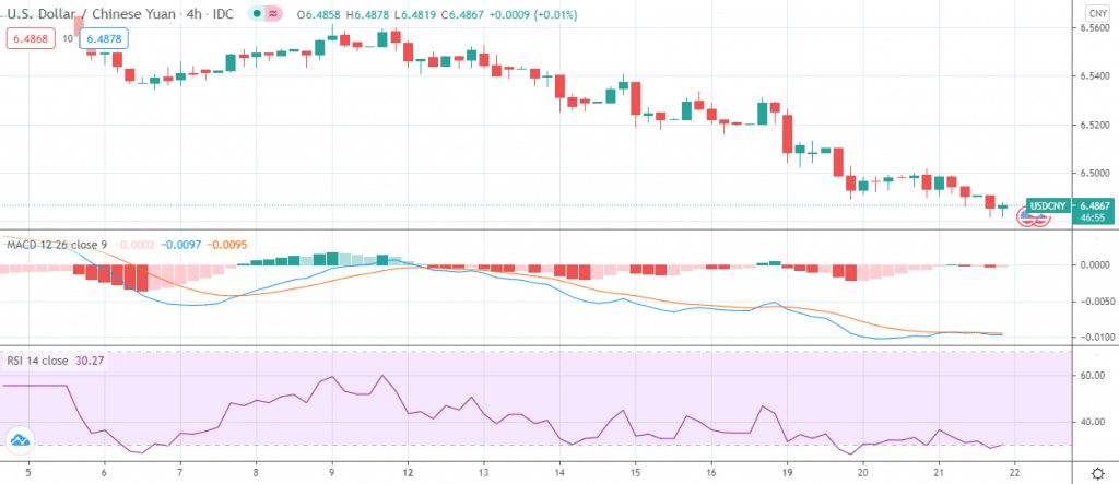 USD/CNY 4-hour price chart