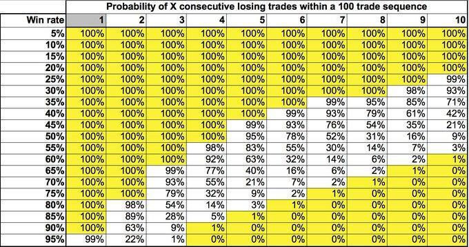 Factoring the likelihood of losing streaks and drawdown