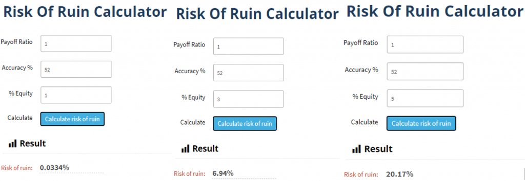 Examples using the different risk of ruin statistics