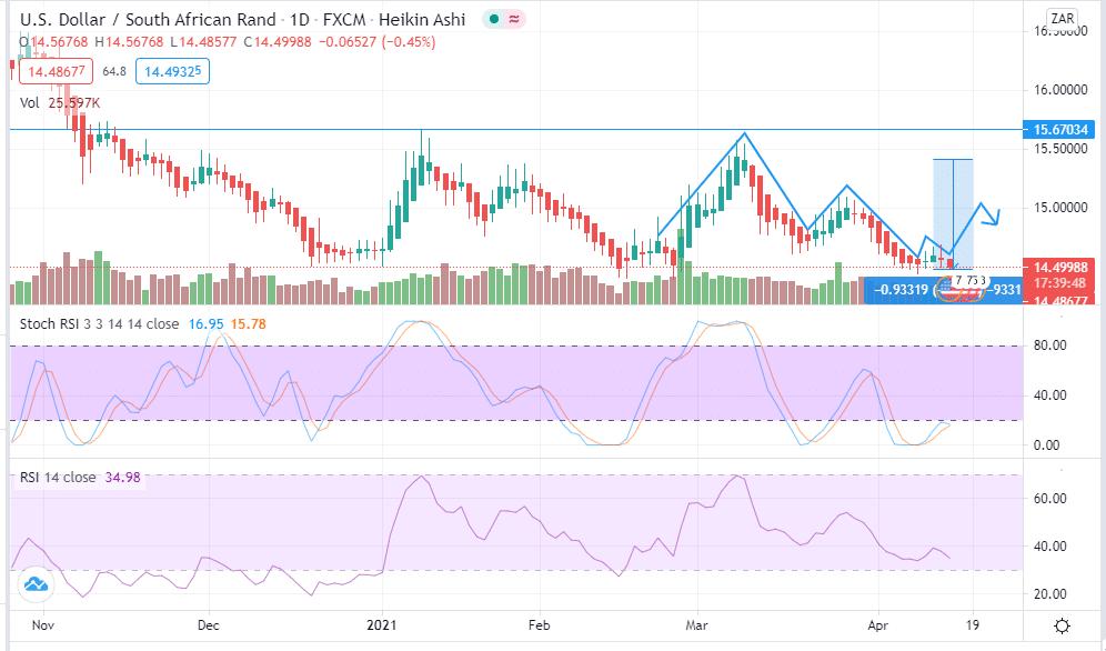 USD/ZAR analysis