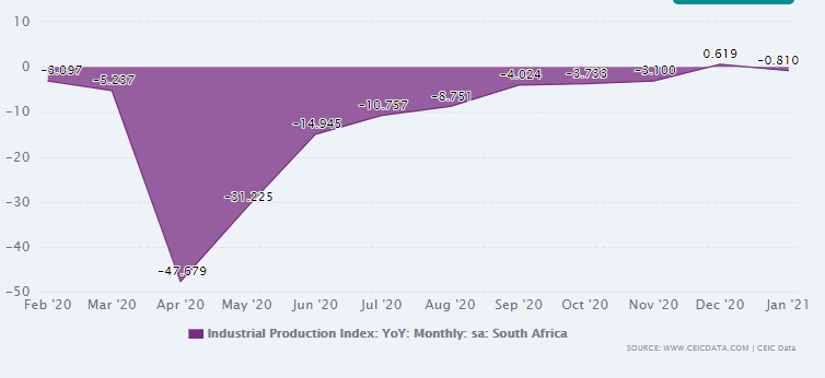 Industrial production in South Africa