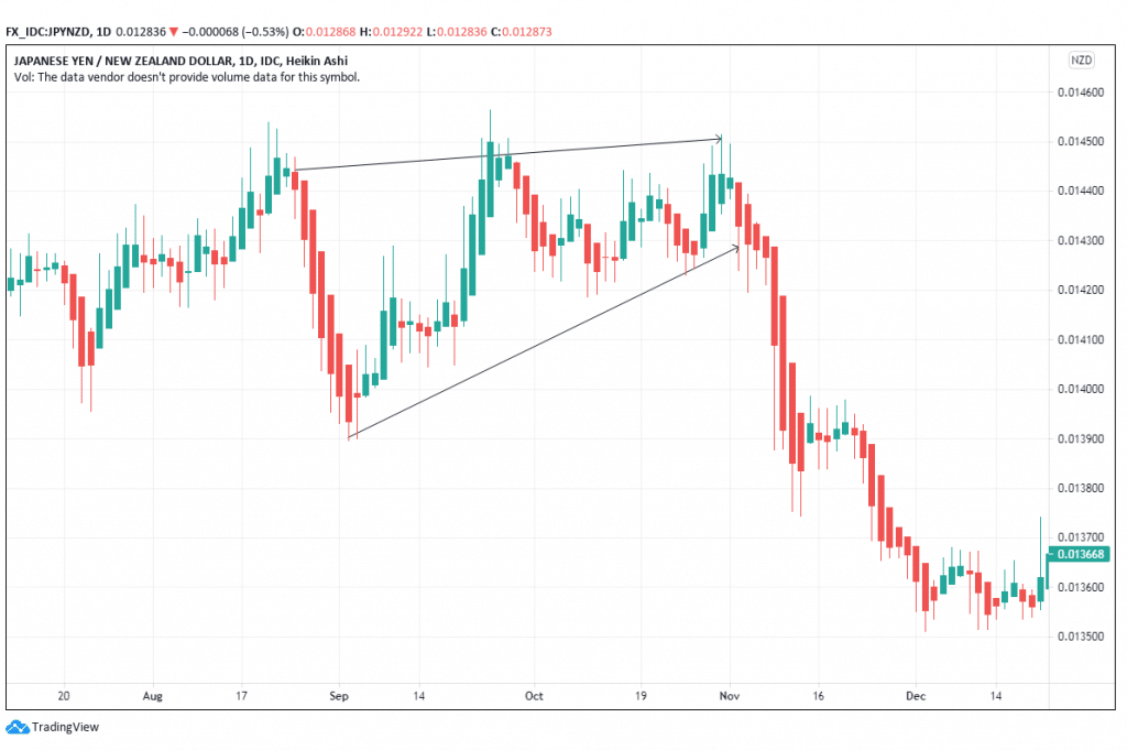 A rising wedge spotted in JPY/NZD pair