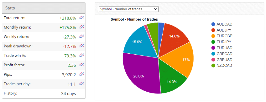 100% Monthly EA trading results