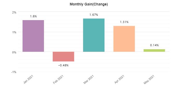 BF Scalper Pro monthly gain