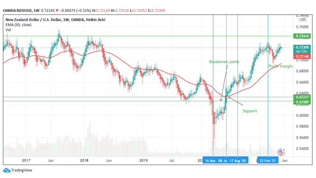 Position Trading of the NZD/USD pair