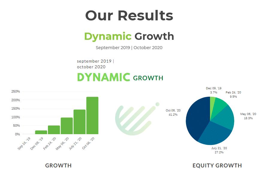 Dynamic EA - results