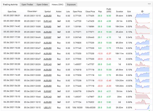 ELITE Automated Algorithm EA trading results