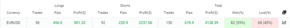 FXConstant trading results