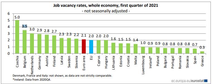 Euro area rate of Job vacancies in Q1 2021