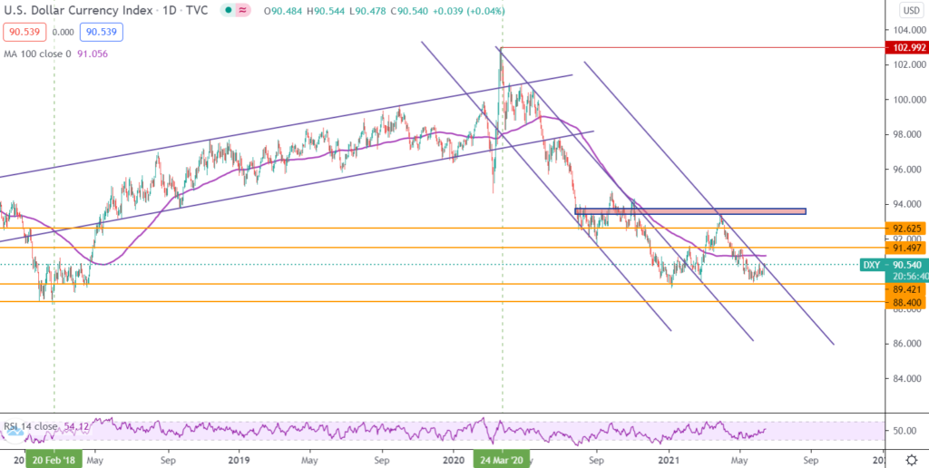 DXY chart