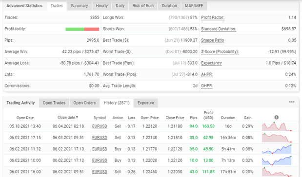 FXSecret Immortal trading results