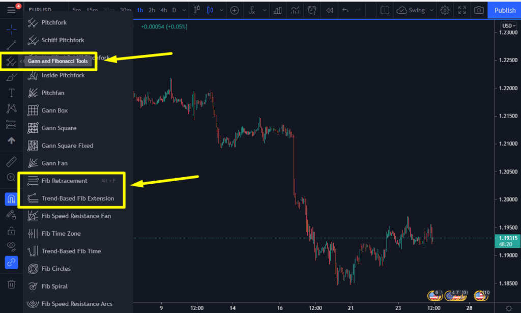You can find those indicators on the left side of the tools on TradingView