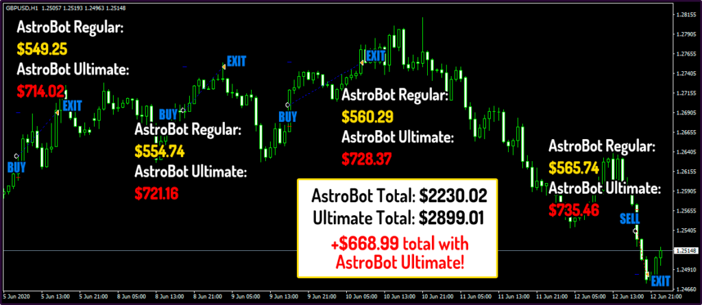 Forex Astrobot Trading Results