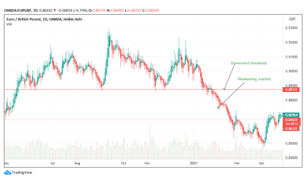 Downward breakout shown by the weakening EUR/GBP trading chart