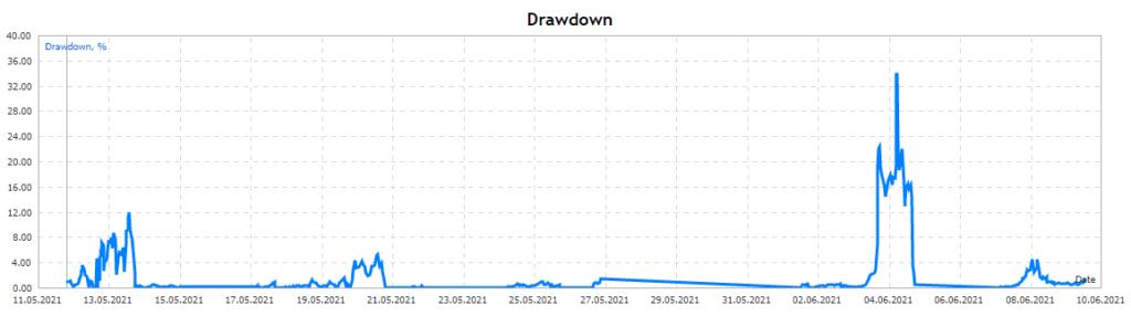Gold Eagle drawdown