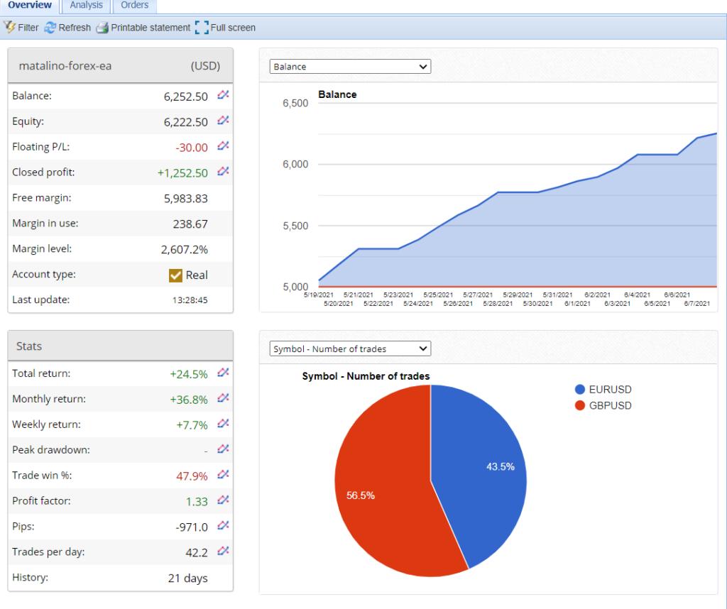 MATALINO FOREX EA Trading Results