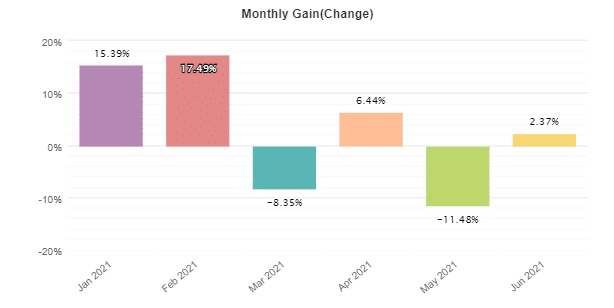Omega Trend EA monthly gain