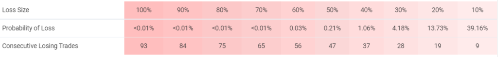Omega Trend EA trading results