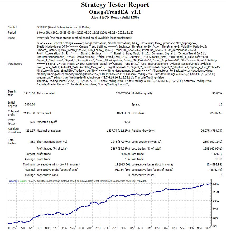 Omega Trend EA - backtest