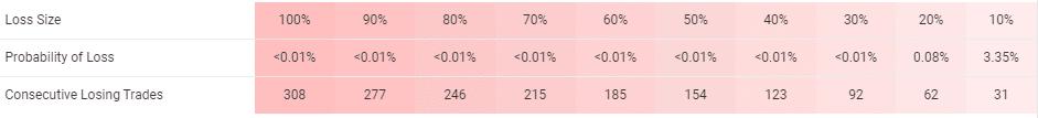 Advanced Scalper trading results