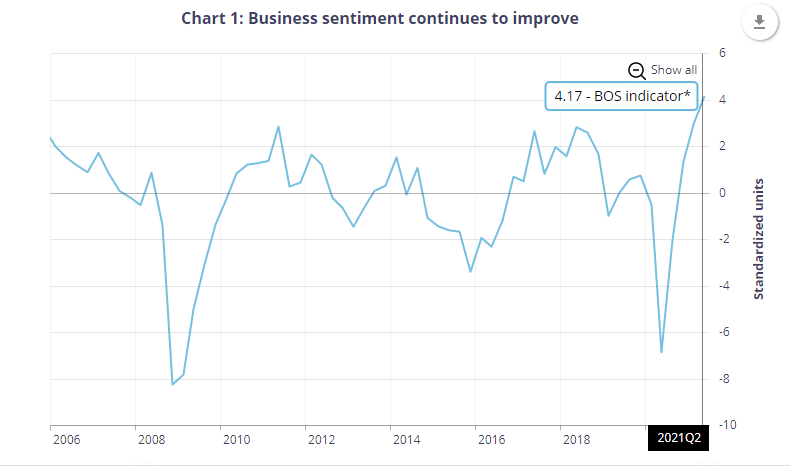 Canada's Business Sentiment (from 2006-Q2 2021)