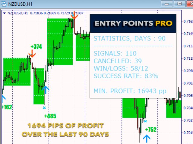 Entry Points Pro - chart
