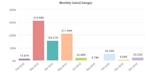 Entry Points Pro monthly gain