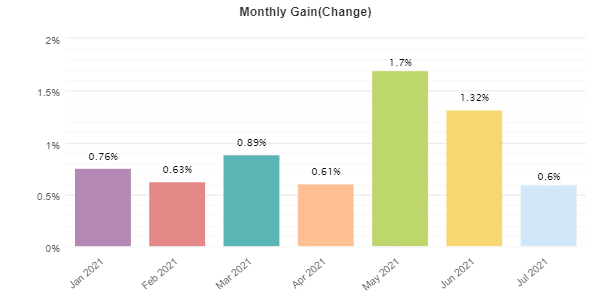 Forex Trend Hunter monthly gain