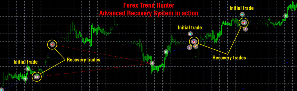 How Forex Trend Hunter Works