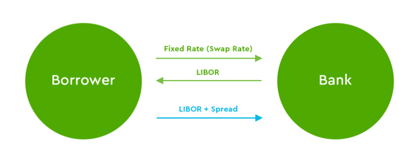 fixed rate (swap rate)